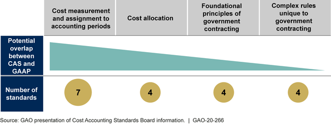 Cost Accounting Standards Board Initial Assessment of the Potential Overlap between the 19 Cost Accounting Standards (CAS) and Generally Accepted Accounting Principles (GAAP)