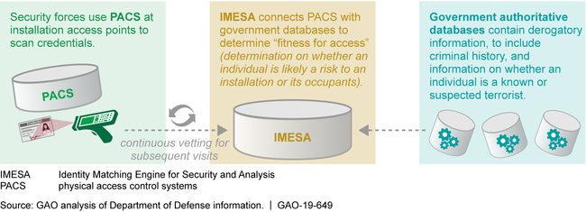 PACS Connect to IMESA to Validate the Identity of Individuals and Continuously Vet Their Fitness for Access to Department of Defense Installations