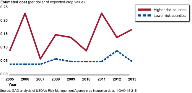 Estimated Federal Government Crop Insurance Costs per Dollar of Expected Crop Value for 2005 through 2013