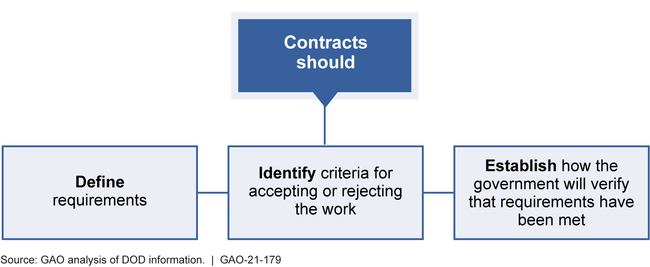 Incorporating Cybersecurity in Contracts