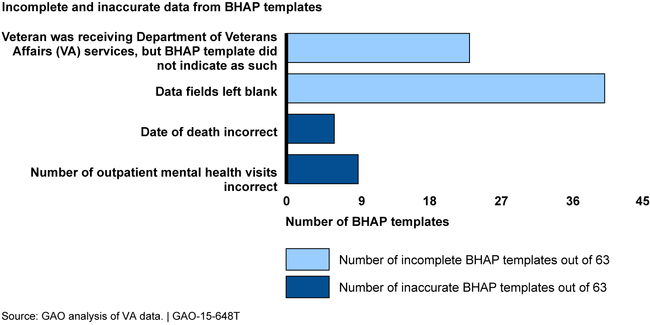 Number of Behavioral Health Autopsy Program (BHAP) Post-Mortem Chart Analysis Templates with Incomplete or Inaccurate Data