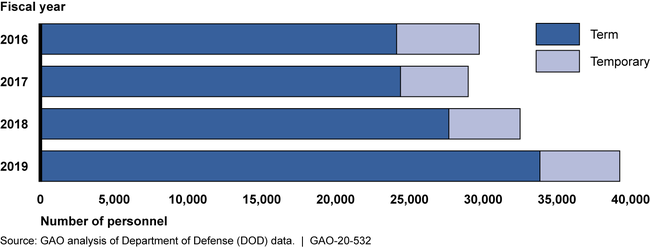 Number of DOD Term and Temporary Personnel, Fiscal Years 2016—2019
