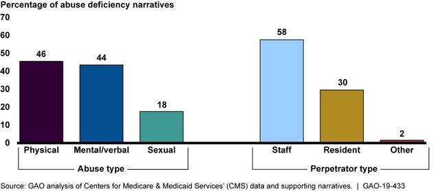 Bar chart showing physical and mental/verbal abuse and staff perpetrators most common
