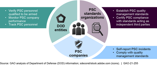 Roles and Functions of Entities to Oversee DOD's Use of Private Security Contractor (PSC) Contracts and Personnel