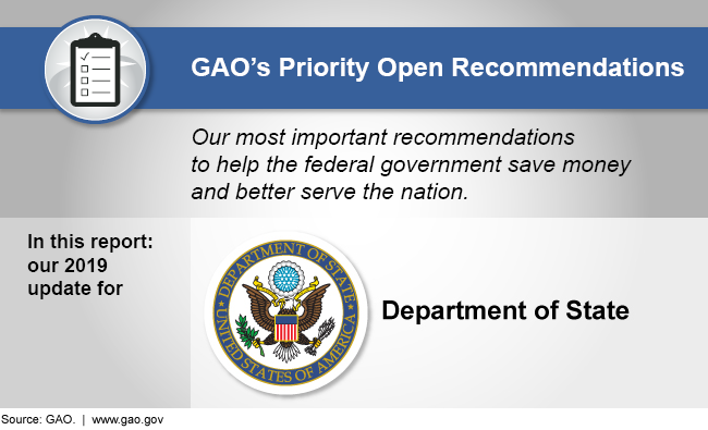 Graphic showing that this report discusses GAO's 2019 priority recommendations for the Department of State