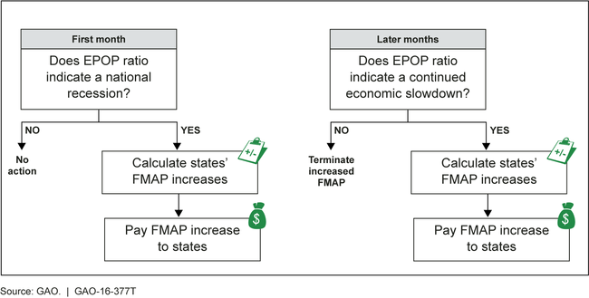 GAO Prototype Formula for Temporary Increased FMAP Assistance to States