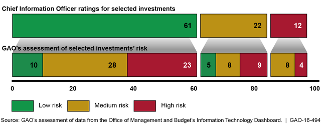 Comparison of Selected Investments' Chief Information Officer Ratings to GAO Assessments
