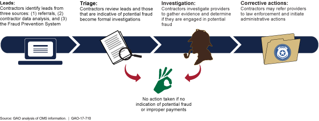 Graphic showing leads followed by triage, then investigation and ending in corrective actions