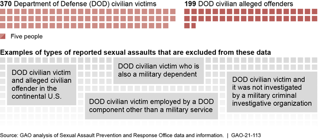 Number of Department of Defense Federal Civilian Employees Recorded as Victims or Alleged Offenders in Reported Sexual Assault Incidents, Fiscal Years 2015-2019