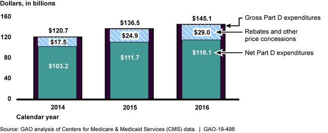 Gross Medicare Part D Expenditures, Net Part D Expenditures, and Rebates and Other Price Concessions for All Part D Drugs, 2014-2016 (in billions of dollars)