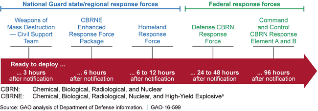 Department of Defense Chemical, Biological, Radiological, and Nuclear (CBRN) Response Enterprise's Forces and Response Time Frame