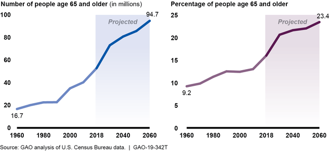 The U.S. Population Is Aging