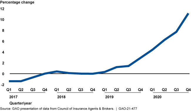 A line graph depicting the percentage growth in cyber insurance premiums in fiscal years 2017-2020