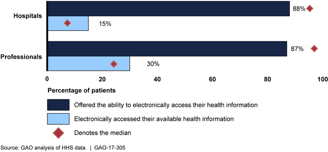 Average Percentage of Patients of 2015 Medicare EHR Program Participating Providers Who Were Offered Access and Electronically Accessed Available Health Information