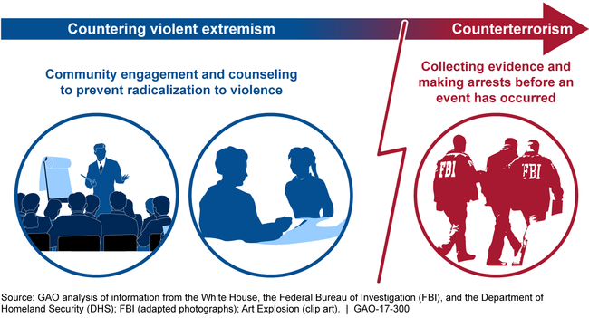 Figure: Countering Violent Extremism is Different from Counterterrorism