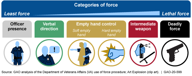 The 5 categories of force from least force to lethal force are: officer presence, verbal direction, empty hand control, intermediate weapon, and deadly force