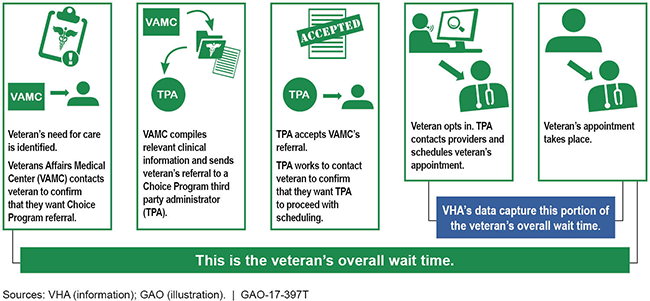 Illustration showing that VHA data capture the last 2 of the 5 phases of the scheduling process.