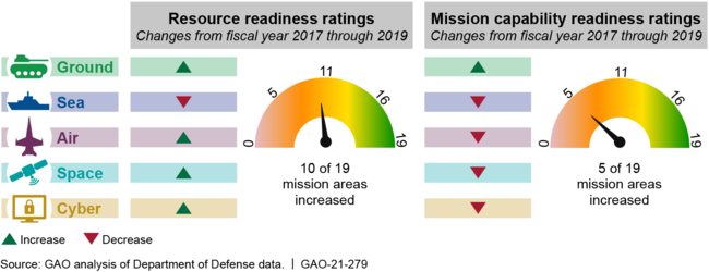 Change in Domain Resource and Mission Capability Readiness Ratings from Fiscal Years 2017-2019