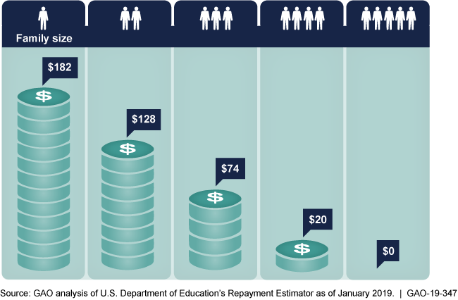 Graphic showing that a single borrower's payment would be $182 but decreases to $74 with a family of 3 and $0 with a family of 5