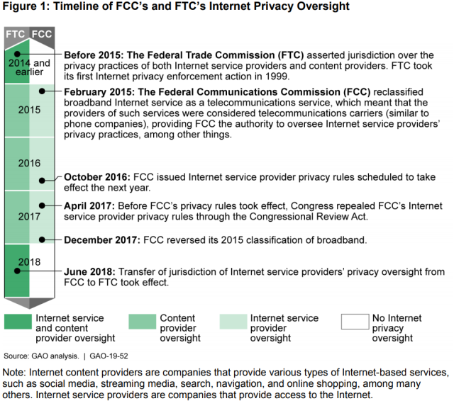 Figure Showing Timeline of FCC's and FTC's Internet Privacy Oversight