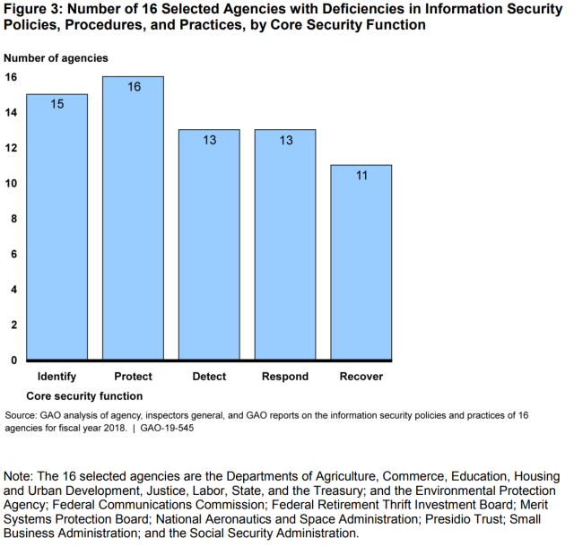 Figure Showing Number of 16 Selected Agencies with Deficiencies in Information Security Policies, Procedures, and Practices, by Core Security Function